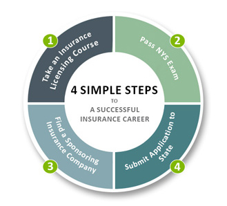 4 simple steps to a successful insurance career